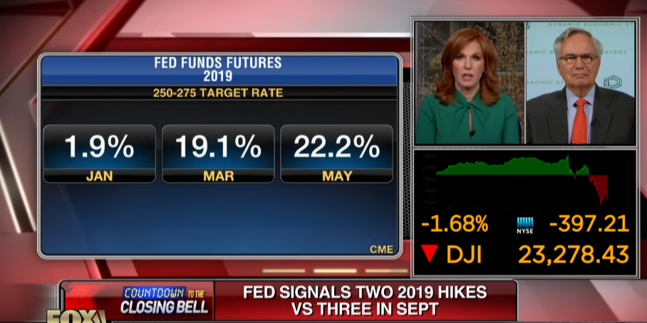 Federal Reserve Is Sensitive to Inflation and Economic Growth