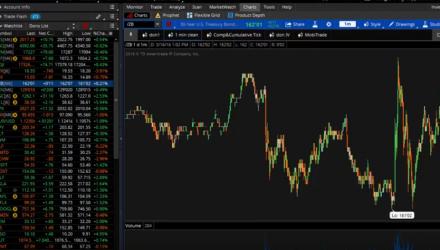 Stock and Bond Market Correlation