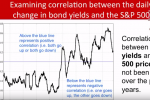 Understanding the Relationship Between Stocks and Bonds