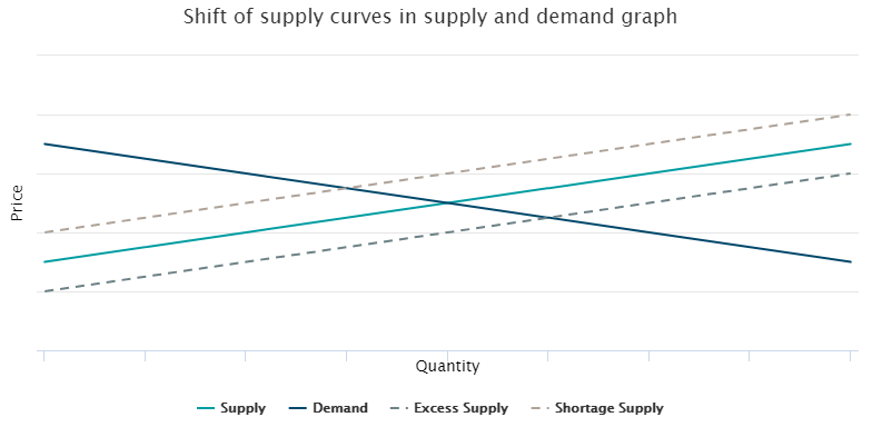 Shift supply curves supply demand graph