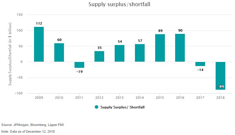 Supply surplus shortfall