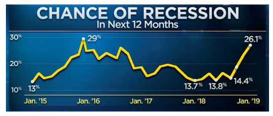 Survey - Chance of Recession in Next 12 Months Reaches Highest Level 1