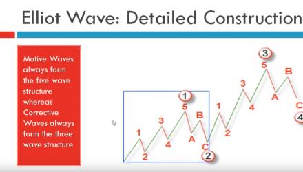 The Basics of Elliott Wave Theory