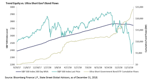 The Behavioral Divergence of ETF and Mutual Fund Investors 2