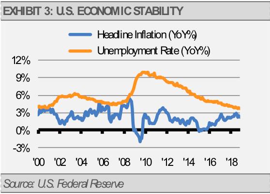 US Economy Stability