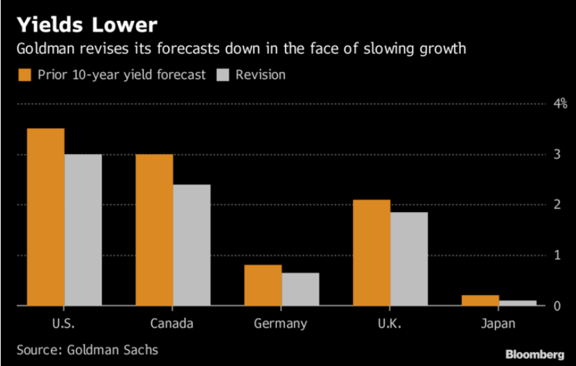Wall Street Forecasting Lower Yields on Murky Global Growth Outlook 1