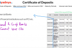 What is a Certificate of Deposit (CDs)