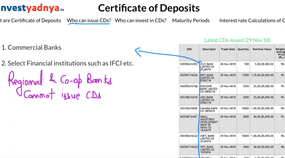 What is a Certificate of Deposit (CDs)?