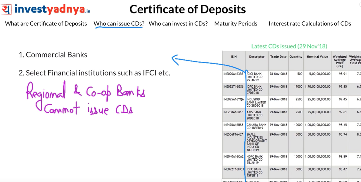 What Is A Certificate Of Deposit Cds