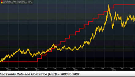 Will Gold Rise with Rising Interest Rates