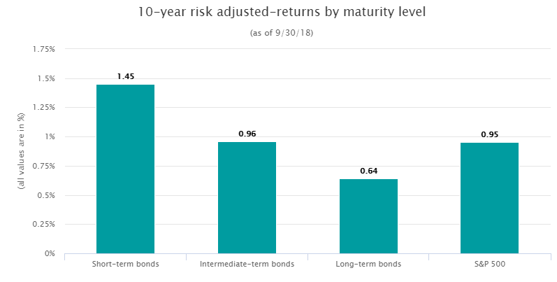 10 year risk adjusted returns