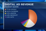 Amazon Is the Third Digital Ad Platform in US - eMarketer