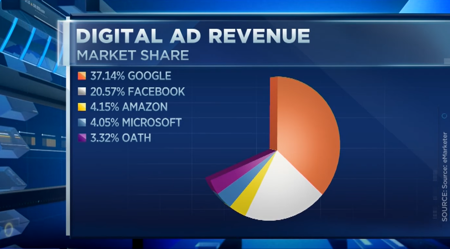 Amazon Is the Third Digital Ad Platform in US: eMarketer