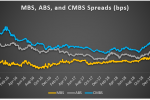 Chart four MBS ABS and CMBS