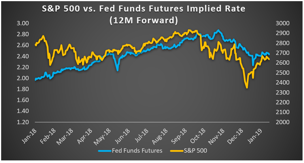 Chart one SP500 vs Fed Funds