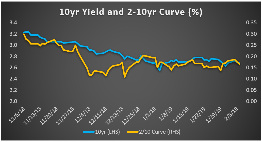 Chart three 10 year yield and curve