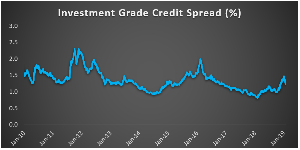 Chart two investment grade credit spread