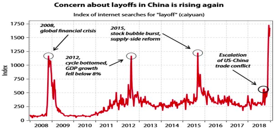 Concern about layoffs in china rising again