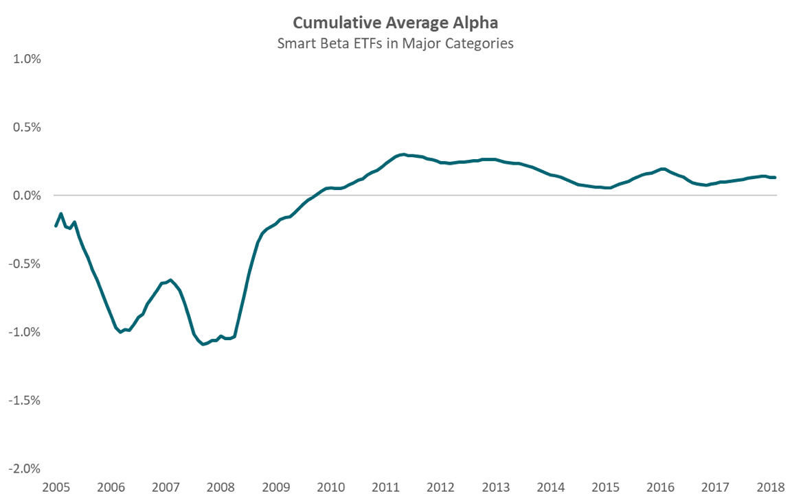 Cumulative Average Alpha