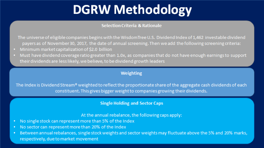 DGRW Methodology