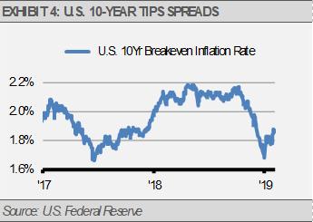 Despite Market Volatility, U.S. Economic Growth To Continue 3