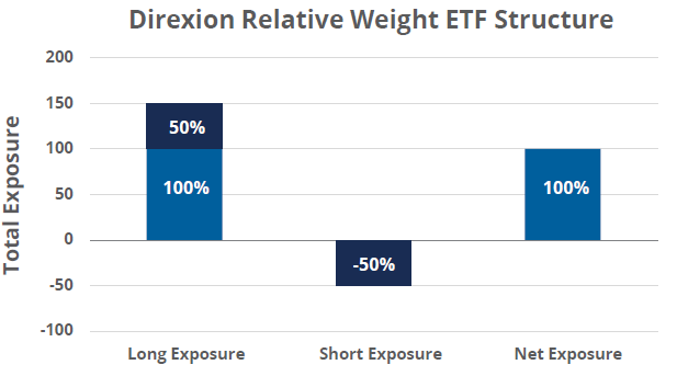 Direxion Relative Weight ETF Structure