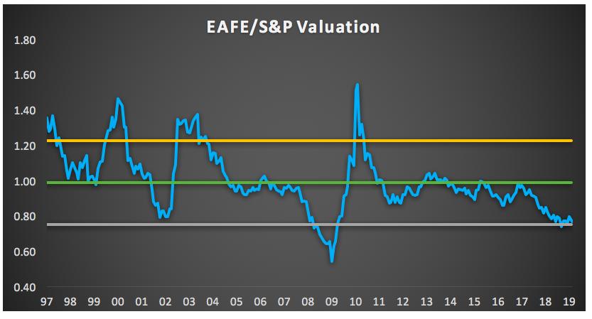 EAFE SP Valuation