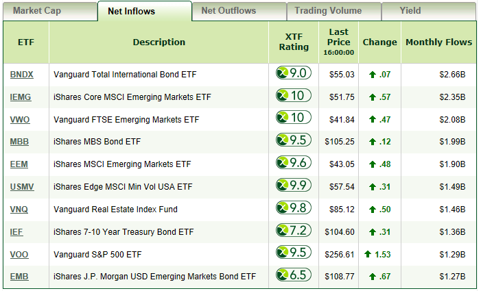 Emerging Markets ETFs Receiving the Majority of Net Inflows 1