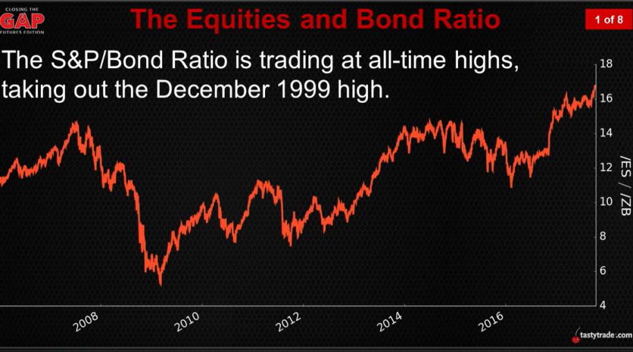 Equities & Bonds: Trading the Ratio