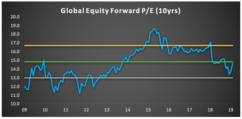 Equity indices have recovered the bulk of their losses from the fourth quarter and valuations appear fair