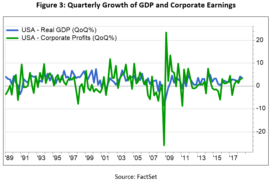 Figure 3 Quarterly Growth GDP Corporate Earnings