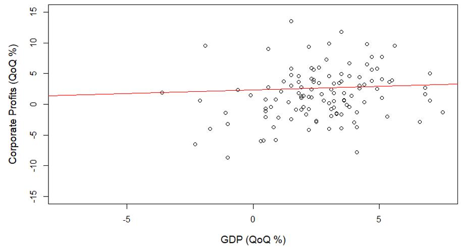 GDP QoQ