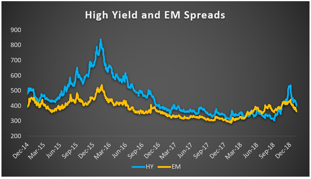 High yields and EM Spreads