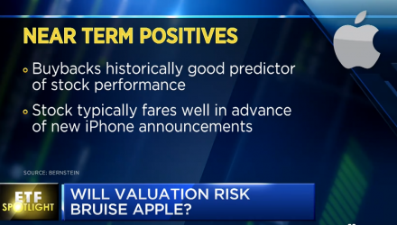 How Widely Held Is Apple Across the ETF Space?