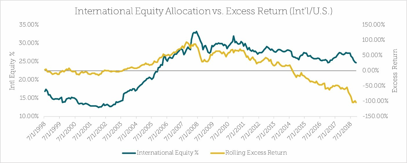 International Equity Allocation vs Excess Return