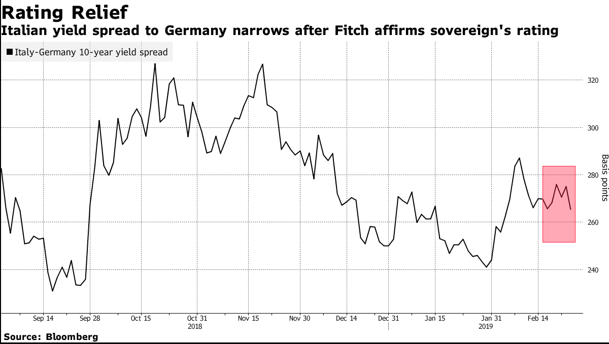 Italian Bonds Rise After Avoiding Downgrade from Fitch Ratings 1