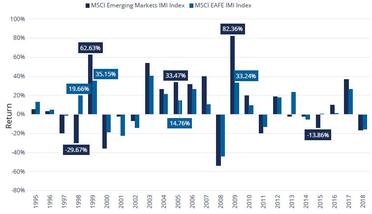 MSCI Emerging Markets
