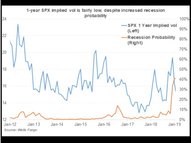 Model Shows Increased Recession Risk Despite Less Volatility 1