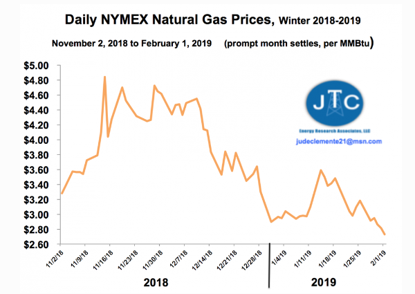 Natural Gas Prices Fall as Polar Vortex Eases