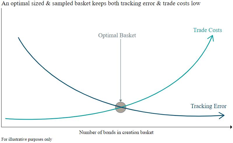 Optimal Sized sampled basket
