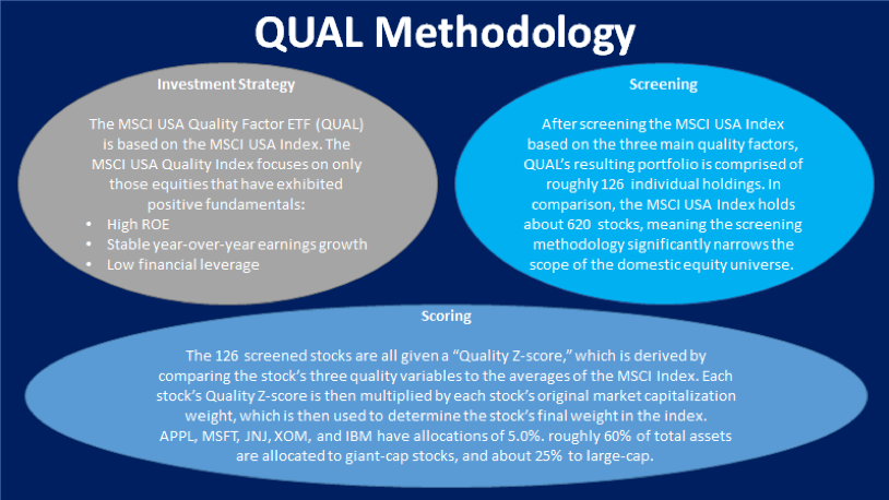 QUAL Methodology