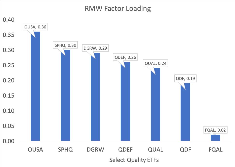 RMW Factor Loading