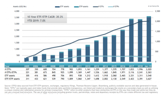 Report Shows Assets Invested in US Listed ETFs and ETPs Rose to $3.63T in January 3