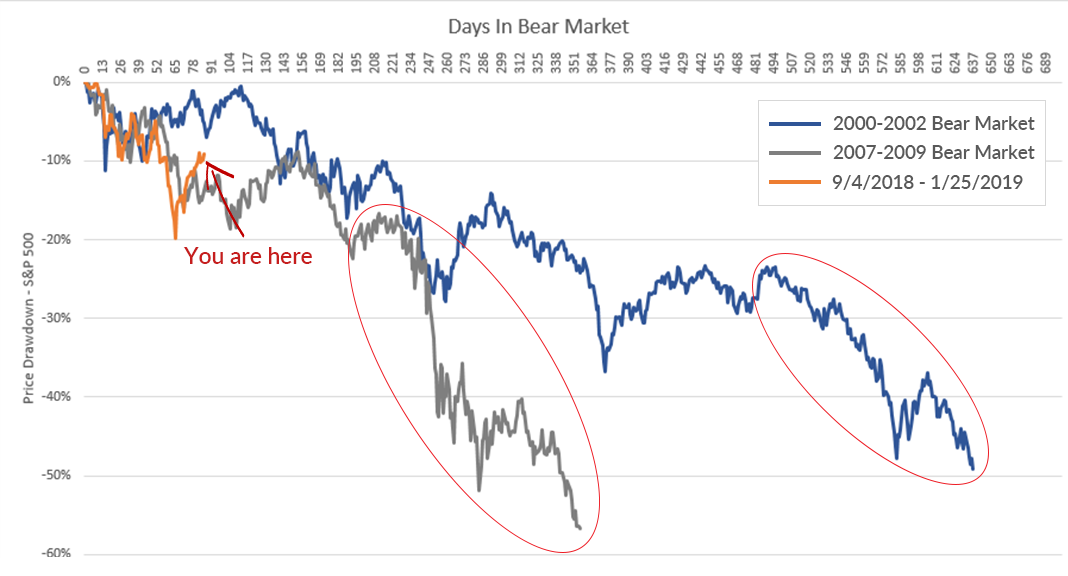 S&P 500® Index in the Last Two Bears vs. Now