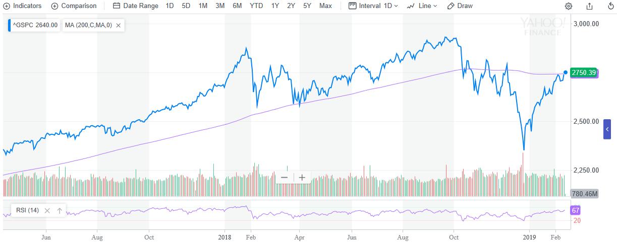 S&P 500 Hits Key Bullish Technical Level