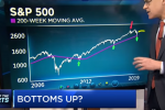 Technician: Market Bottom Is Near, Here Are the Stocks to Play