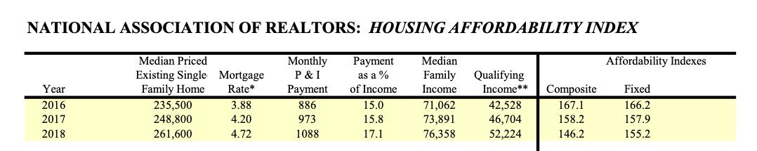 January Pending Home Sales Rise, but Real Estate ETF 'VNQ' Falls 1