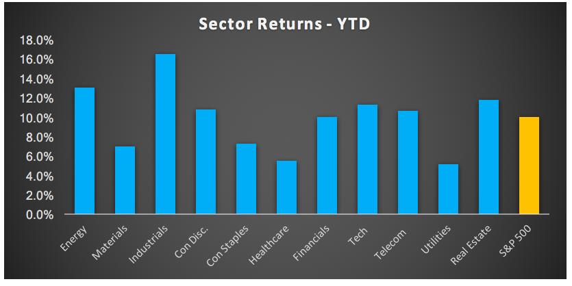Sector Returns YTD