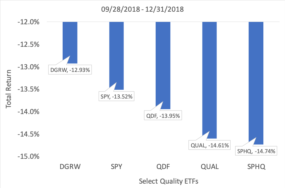 Select Quality ETFs