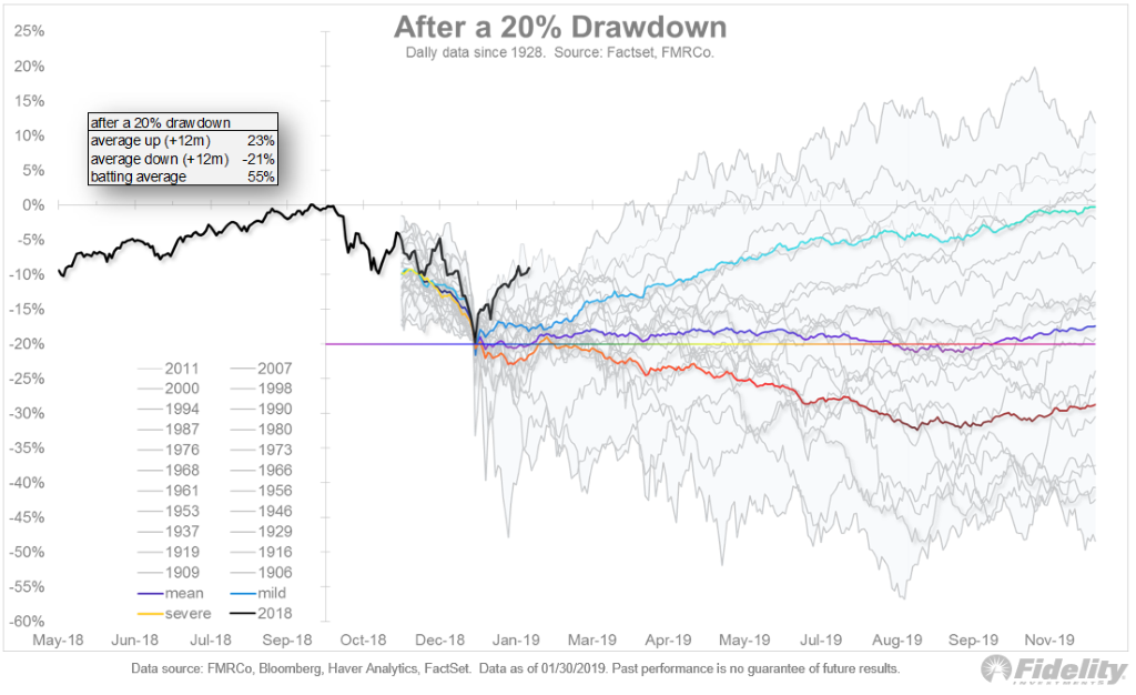 The Probability of Another 20%+ Drawdown is Higher Than You Might Expect 1